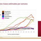 Tamaulipas entre los 5 estados con más casos estimados de COVID por semana: SSA