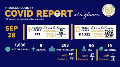 Registra Condado de Hidalgo 133 nuevos casos de COVID-19