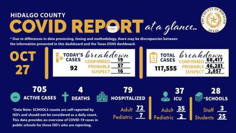 Registra Condado de Hidalgo 92 nuevos casos de COVID-19