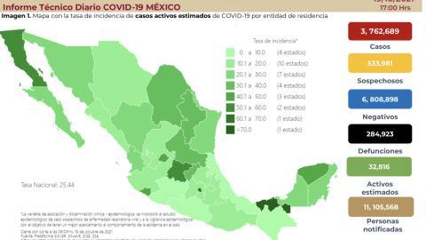Suma México 3 millones 762 mil 689 casos de COVID-19