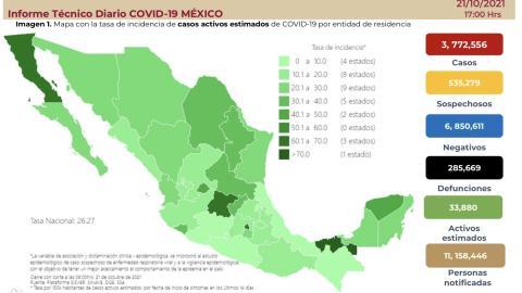 Suma México 3 millones 772 mil 556 casos de COVID-19
