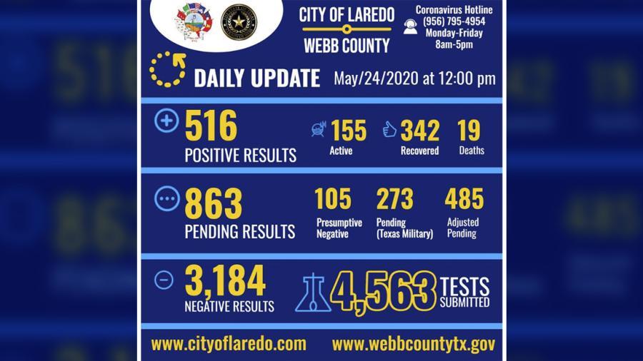 Laredo, TX anuncia 511 casos positivos