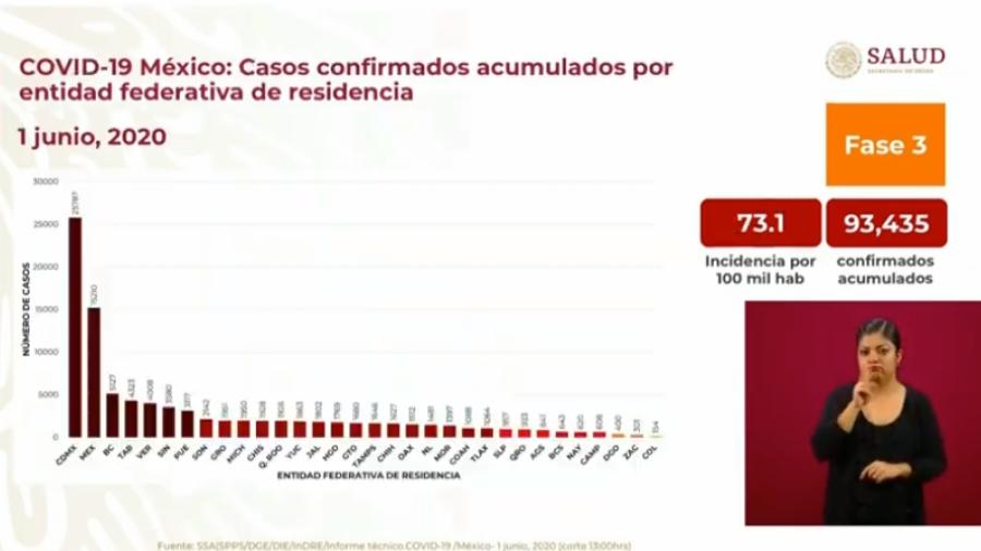 Suman 93,435 casos confirmados y 10,167 decesos por COVID-19