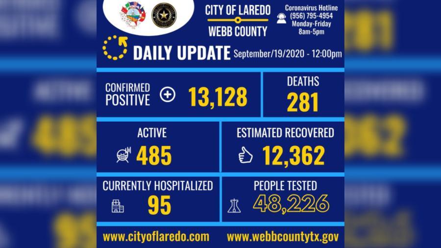 Se eleva a 13 mil 128 los casos de Covid-19 en Laredo, TX