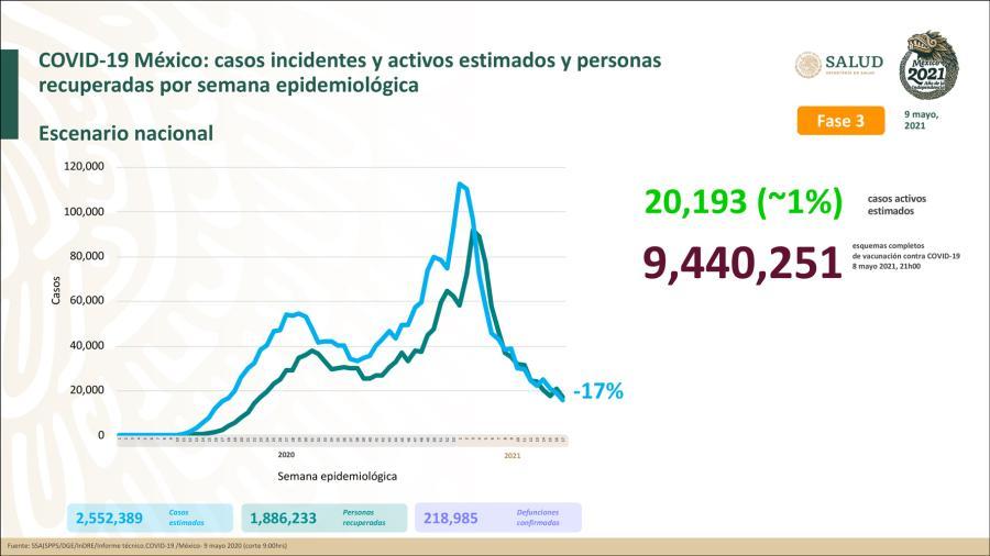 Suma México 2 Millones 365 mil 792 casos de COVID-19