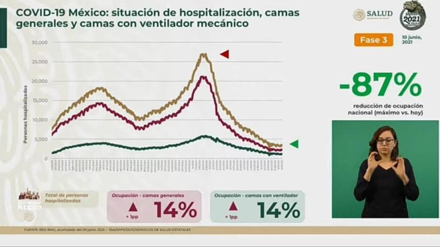Suma México 2 Millones 445 mil 538 casos de COVID-19
