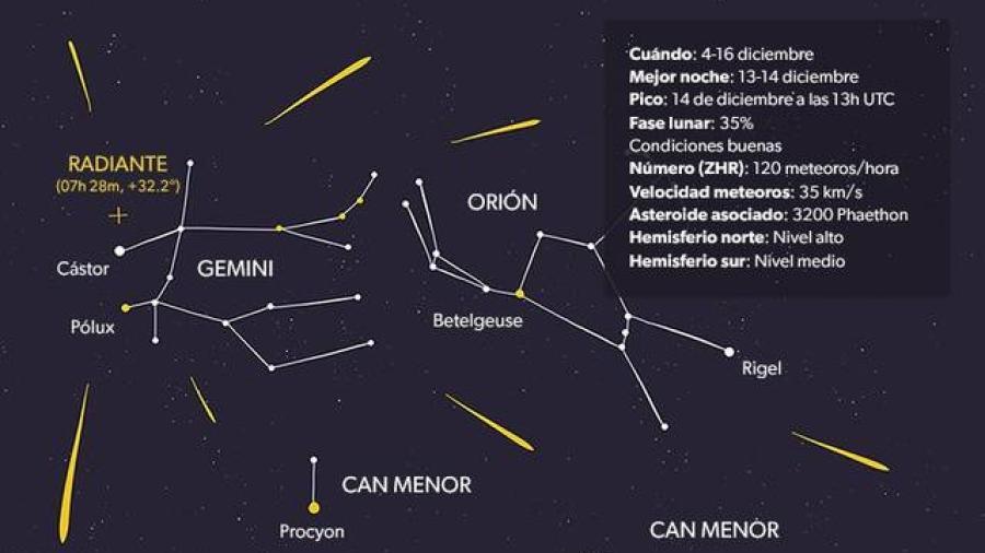Este viernes podrás disfrutar de una lluvia de estrellas
