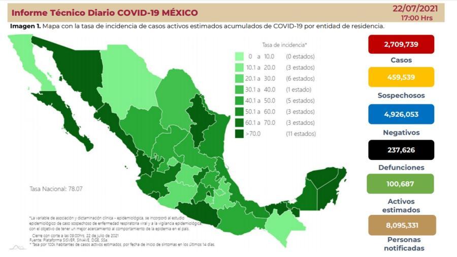 Suma México 2 Millones 709 mil 739 casos de COVID-19