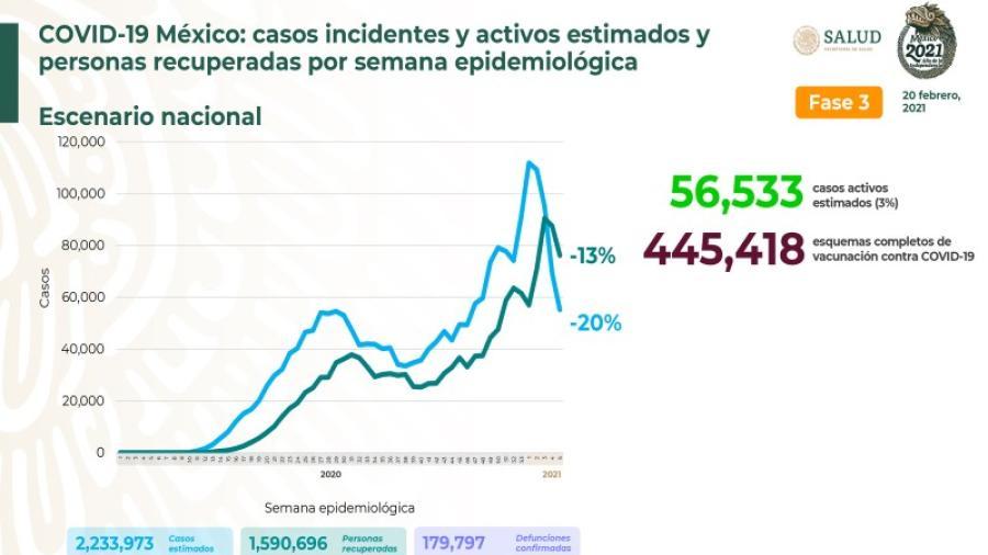 Suma México 2 millones 233 mil 937 casos de COVID-19
