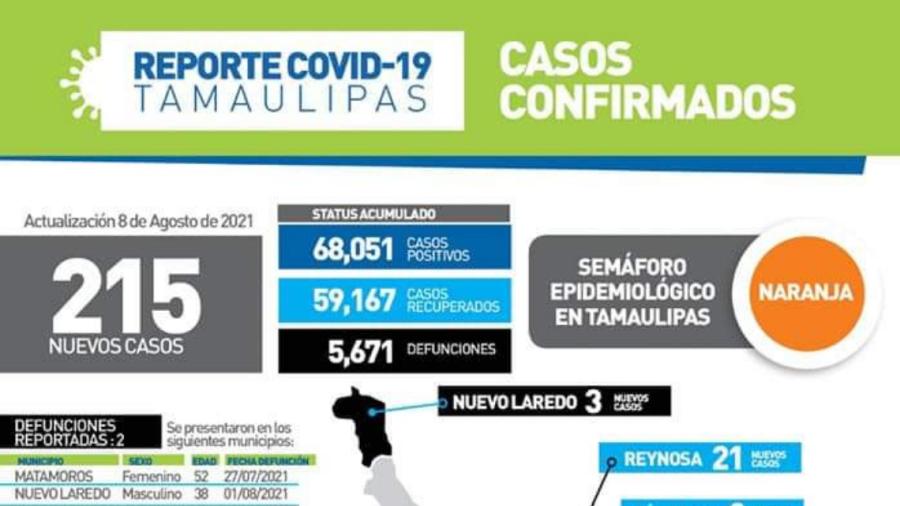Registra SST 215 nuevos casos de COVID-19 en Tamaulipas