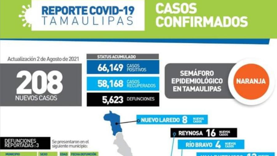 Registra SST 208 nuevos casos de COVID-19 en Tamaulipas