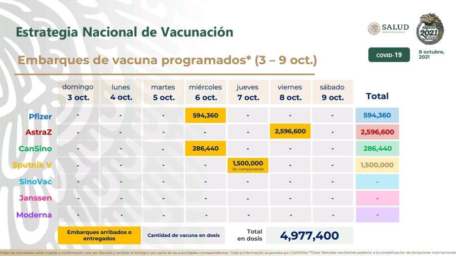 Recibe México 2.5 millones de dosis de vacunas de AstraZeneca emvasadas en el país