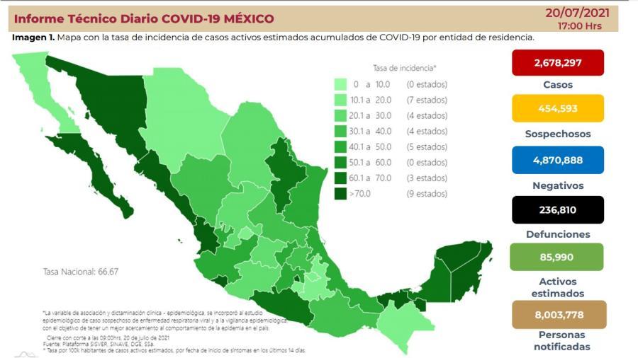 Suma México 2 Millones 678 mil 297 casos de COVID-19