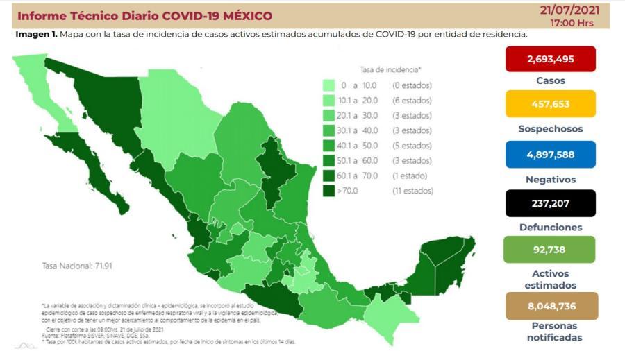 Suma México 2 Millones 693 mil 425 casos de COVID-19