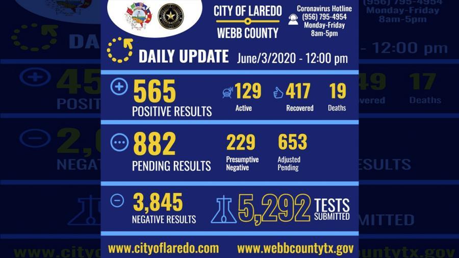 Confirman 13 nuevos casos de covid-19 en Laredo, TX