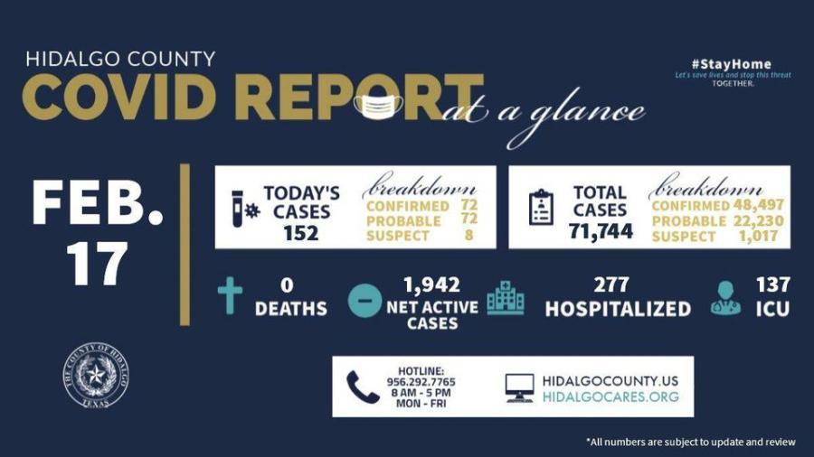 Condado de Hidalgo registra 152 nuevos casos de COVID-19