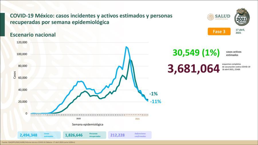 México suma dos millones 494 mil 348 casos de COVID-19