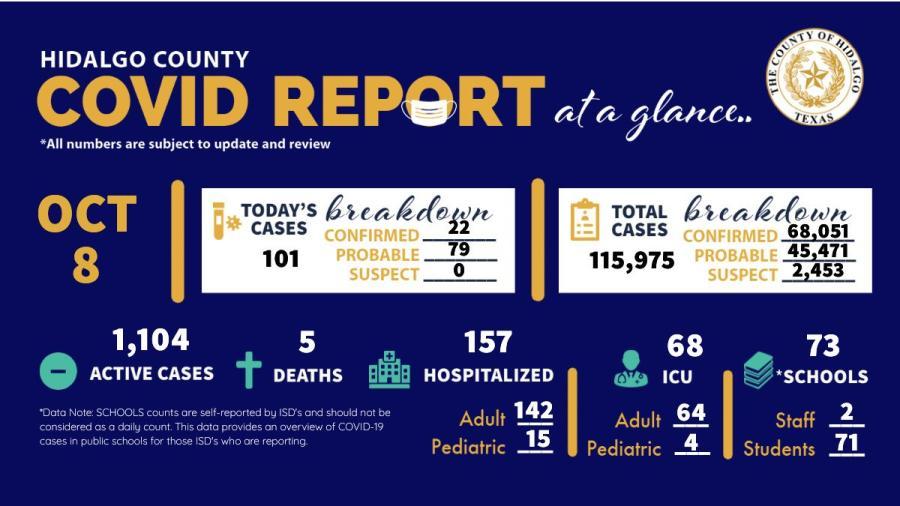 Registra Condado de Hidalgo 110 nuevos casos de COVID-19