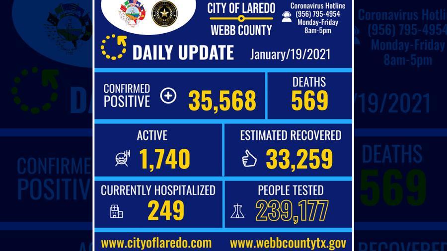 Confirman 878 nuevos casos de COVID-19 en Laredo, TX