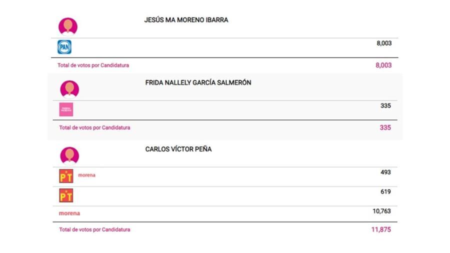 Conoce los primeros resultados preliminares a la alcaldía de Reynosa