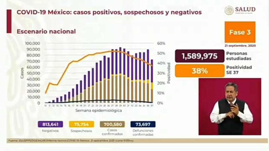 México suma 700 mil 580 nuevos casos de COVID-19 y 73 mil 917 decesos