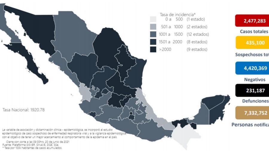 Suma México 2 Millones 477 mil 283 casos de COVID-19