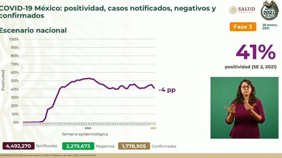 Suma México 1 Millón 778 mil 905 casos de COVID-19