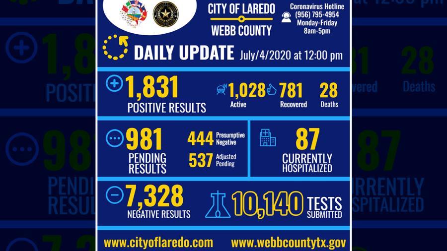 Laredo, TX reporta 58 nuevos casos de Covid-19