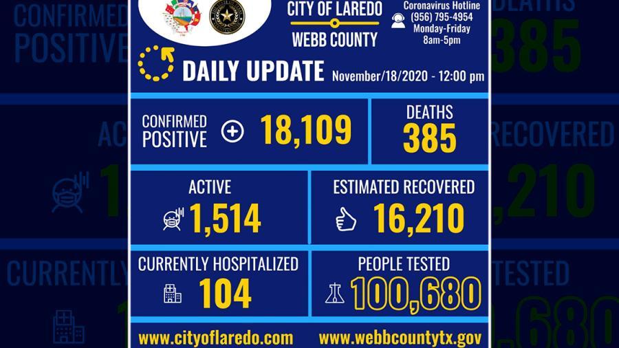 Confirman en  Laredo, TX 294 nuevos casos de COVID-19