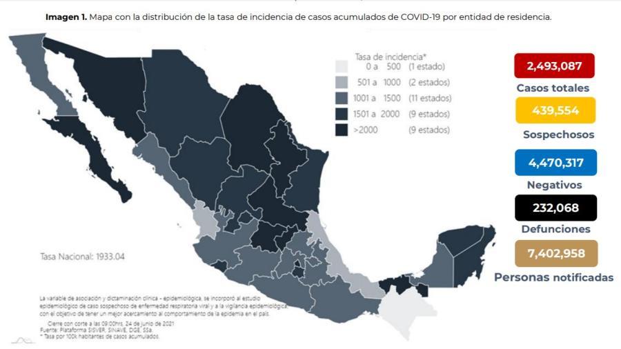 Suma México 2 Millones 493 mil 087 casos de COVID-19