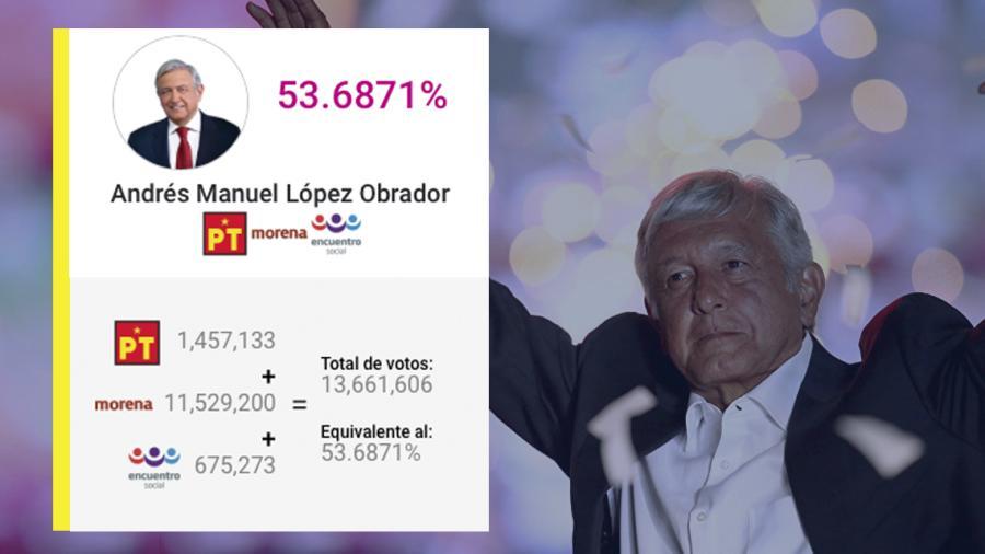 AMLO amanece con el 53.68% en conteo rápido para Presidencia