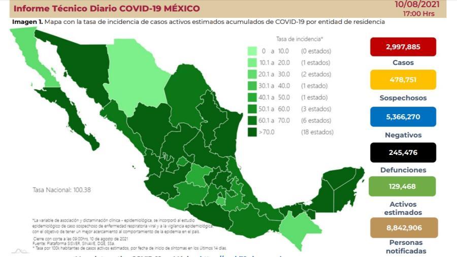 Suma México 2 Millones 997 mil 885 casos de COVID-19