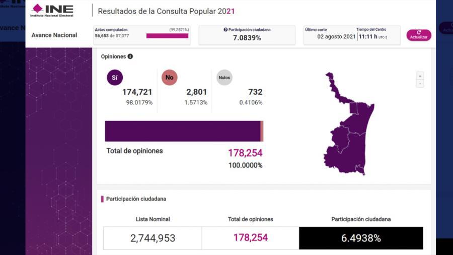 6.49% de Tamaulipecos participaron en la Consulta Popular 2021