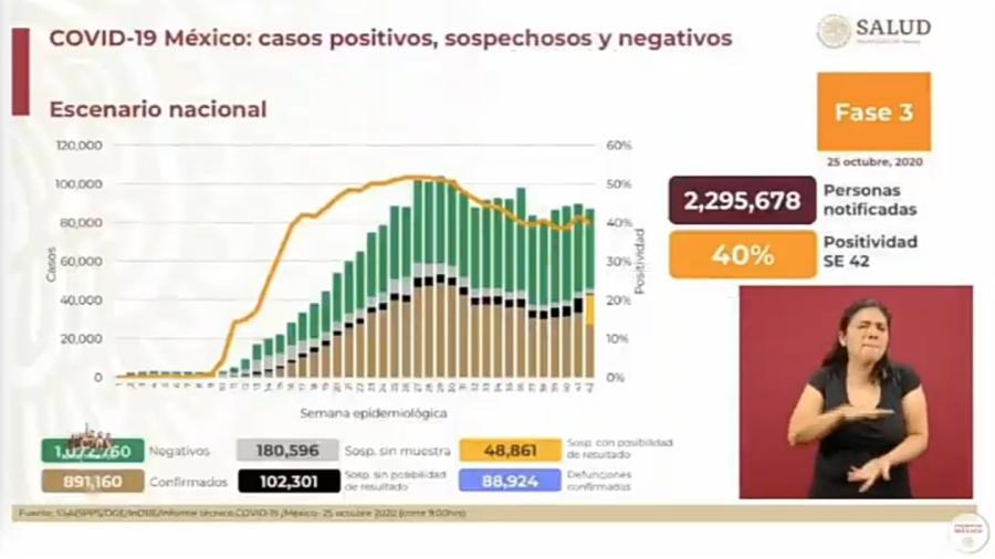 Suma México 891 mil 160 casos de COVID-19