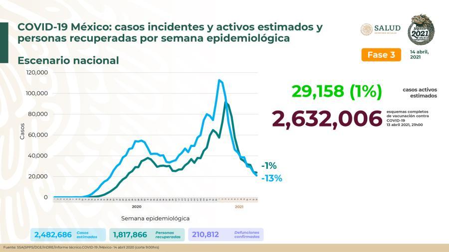 Suma México 2 Millones 291 mil 246 casos de COVID-19