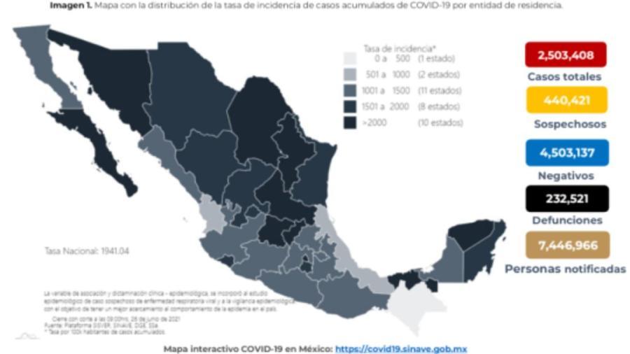 México suma dos millones 503 mil 408 casos de COVID-19