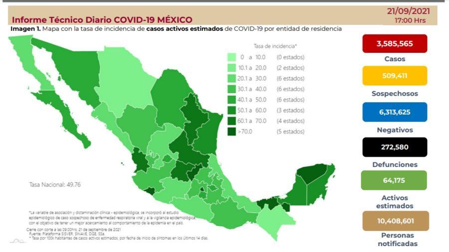 Suma México 3 millones 585 mil 565 casos de COVID-19