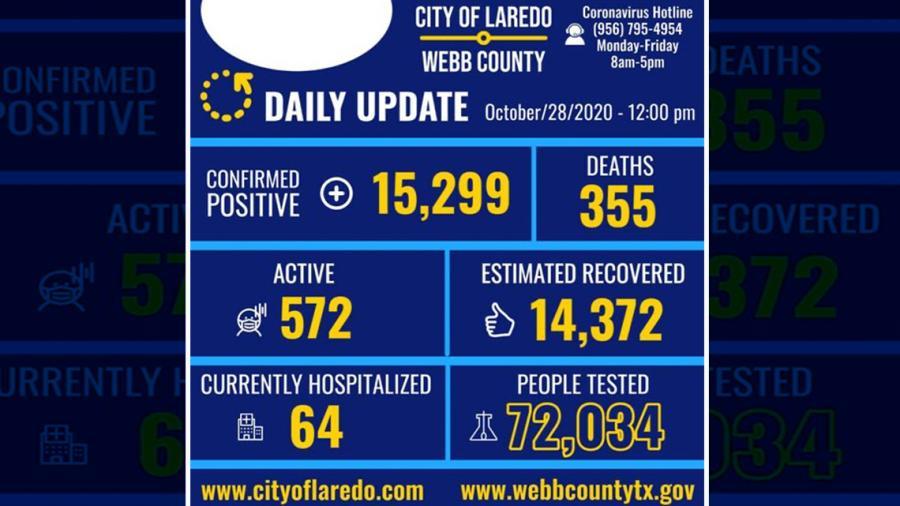 Confirman 124 nuevos casos de COVID-19 en Laredo, Tx