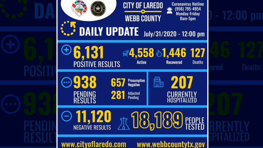 Aumentan casos de covid-19 en Laredo, Texas, reportan 253 nuevos casos