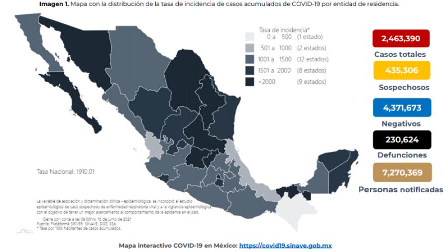 Suma México 2 Millones 463 mil 390 casos de COVID-19