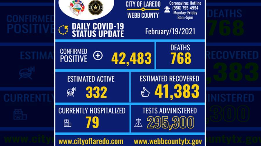 Se eleva a 42 mil 483 los casos de Covid-19 en Laredo, TX