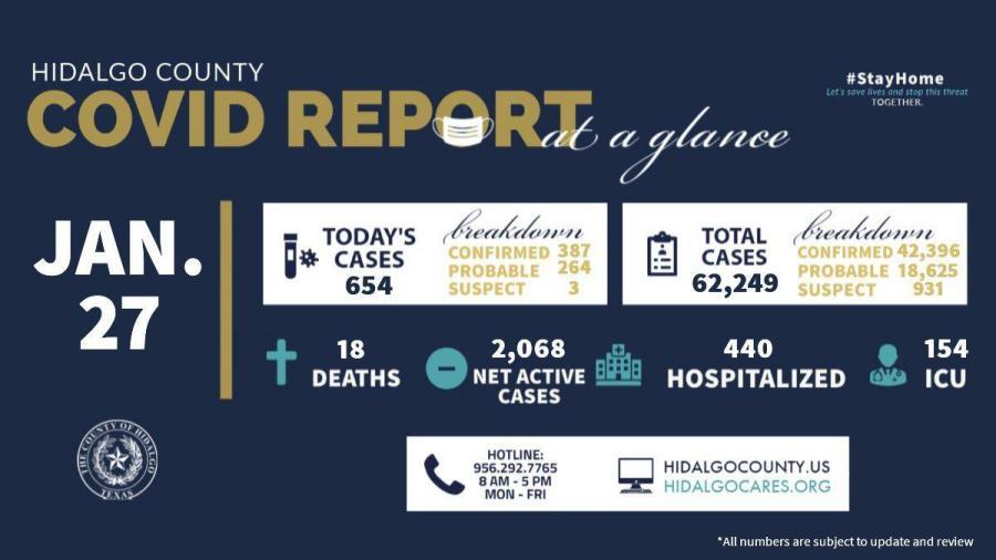 Condado de Hidalgo registra 654 nuevos casos de COVID-19