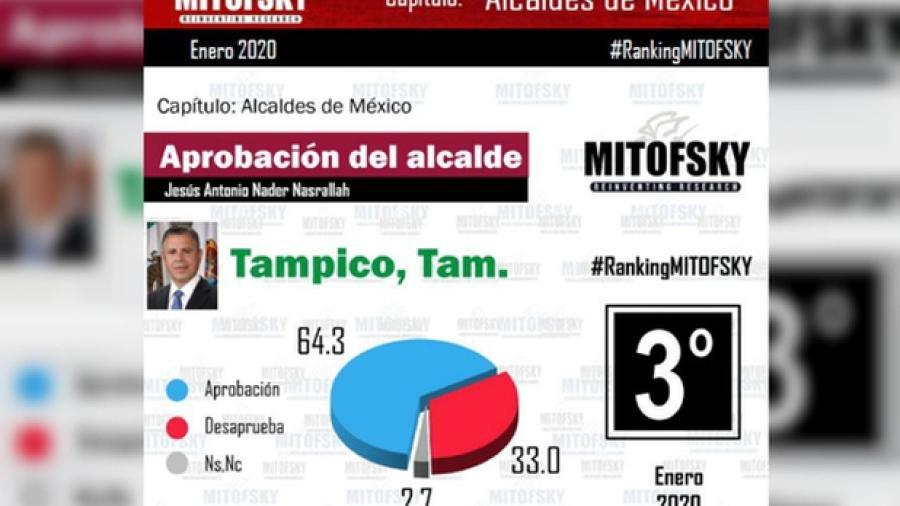 Chucho Nader obtiene tercer lugar nacional con mejor aprobación, según Mitofsky