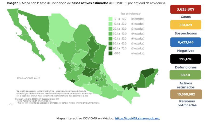 Suma México 3 millones 635 mil 807 casos de COVID-19
