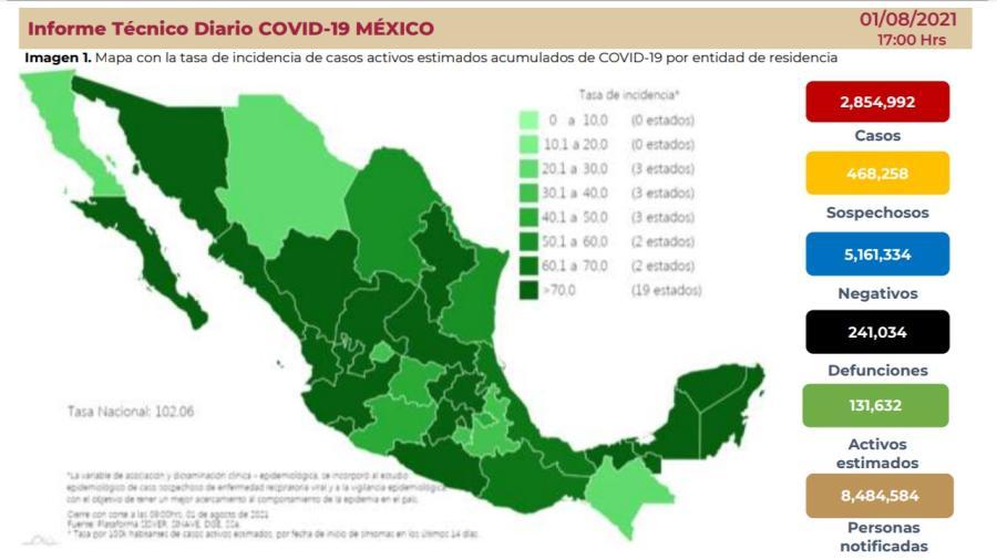 Suma México 2 Millones 854 mil 992 casos de COVID-19