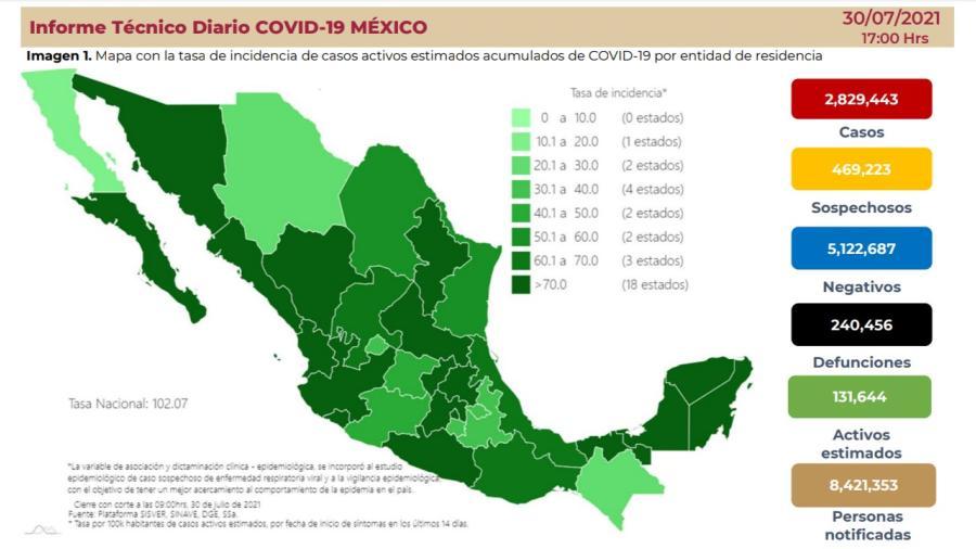 Suma México 2 Millones 829 mil 443 casos de COVID-19
