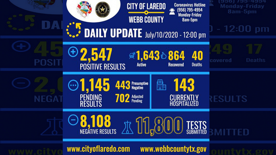 Confirman 142 nuevos casos de COVID-19 en Laredo, TX