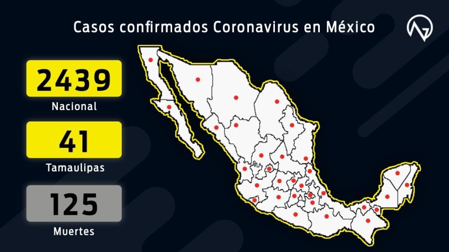 Suman 2,439 casos confirmados y 125 muertes en México