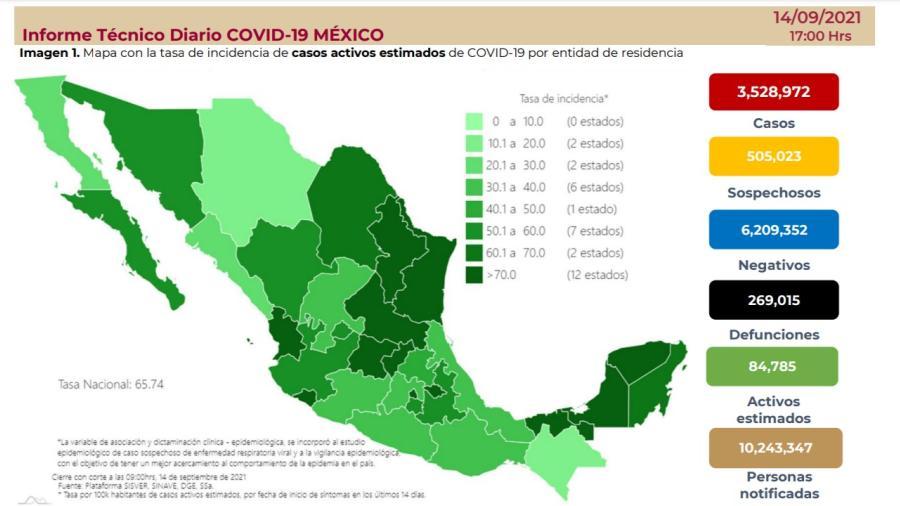 Suma México 3 millones 528 mil 972 casos de COVID-19