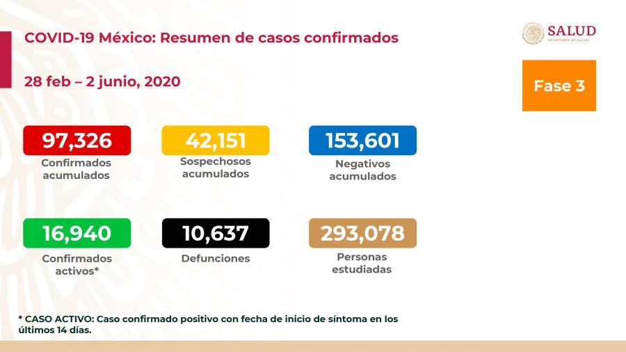 Suman 97,326 casos confirmados y 10,637 decesos por COVID-19 en México